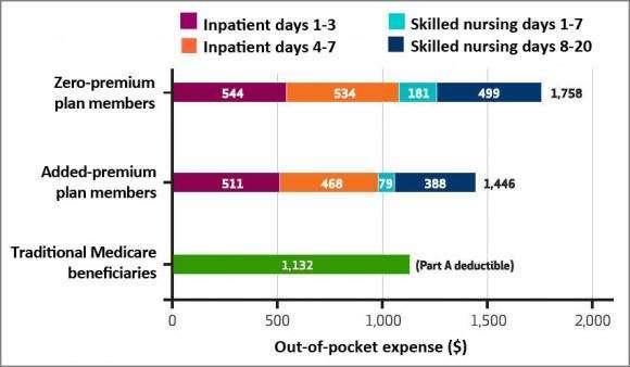 Study finds high Medicare Advantage copays for hospital, nursing care