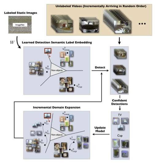 Team develops vision system that improves object recognition