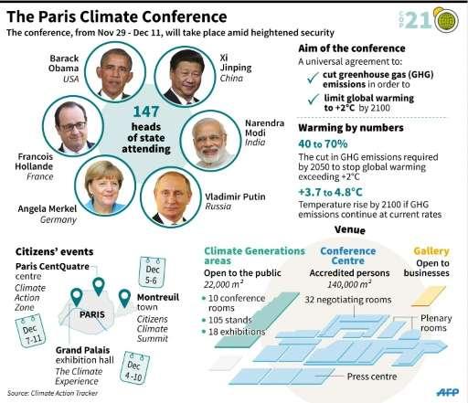 The Paris climate conference