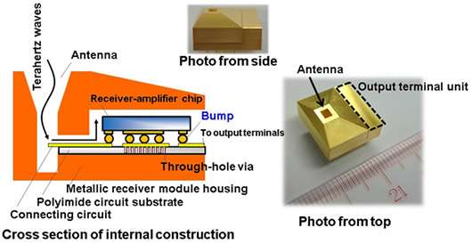 World's first compact 300 GHz receiver for wireless communications of tens of gigabits per second