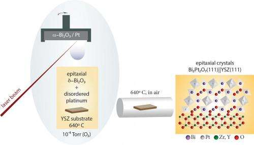 Researchers synthesize new thin-film material for use in fuel cells