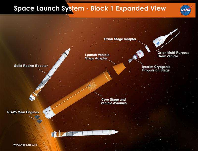 NASA completes critical design review for space launch system