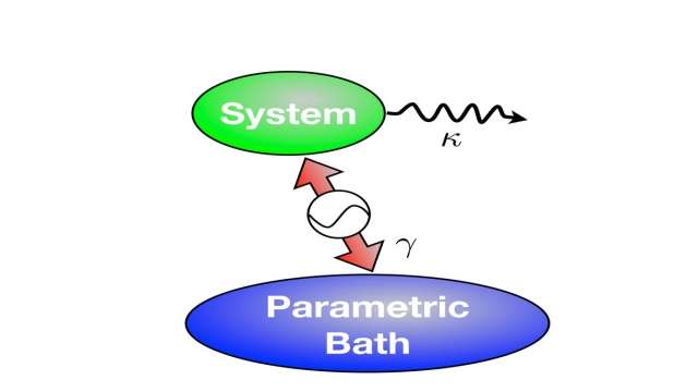 Controlling the thermodynamics of light