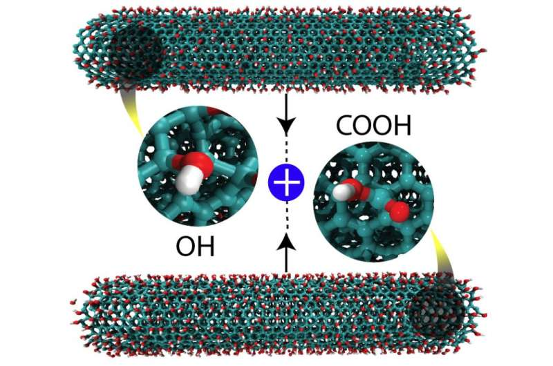 Researchers grind nanotubes to get nanoribbons