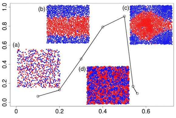 Researchers simulate behavior of 'active matter'