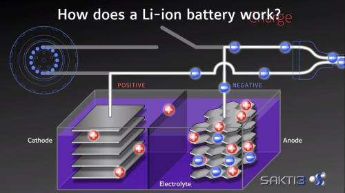 Dyson likes what he sees in solid-state battery company
