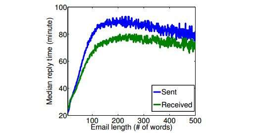 Researchers send out an extensive look into email behavior