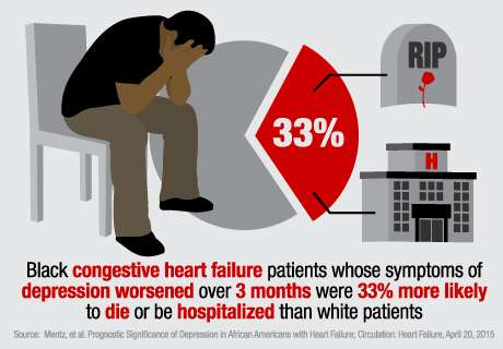 Depression raises risk of poor outcomes for blacks with heart failure