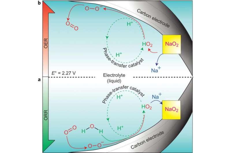 Mechanism for aprotic sodium-air batteries