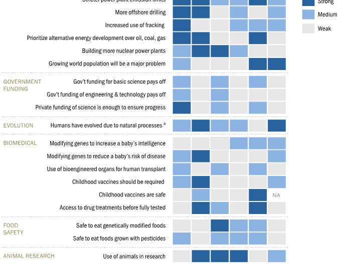 The public's political views are strongly linked to attitudes on environmental issues