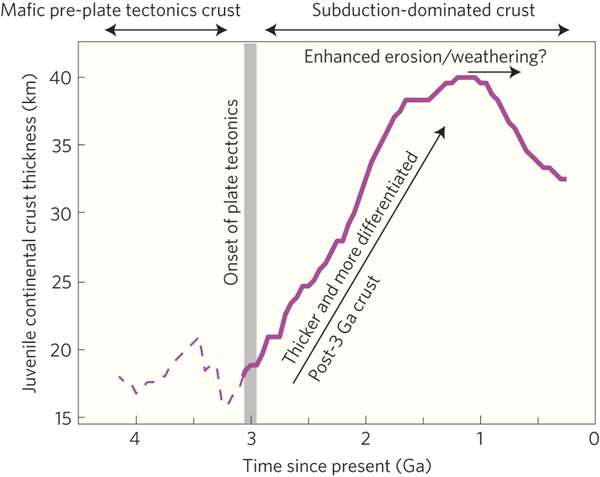 Radioisotope studies show the continental crust formed 3 billion years ago