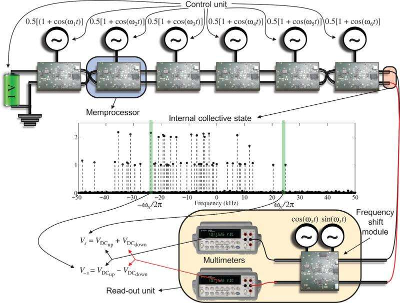 Researchers build first working memcomputer prototype