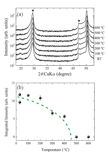 Researches demystify the ferroelectric properties observed in hafnium-oxide-based thin films