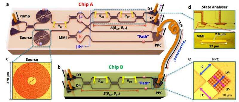 A way has been found to interconnect quantum devices including preserving entanglement