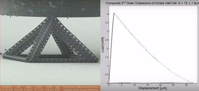 Deformation of 3-D hierarchical nanolattices