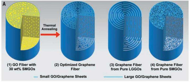 Layering technique allows for creating graphene fiber that maintains conductivity and strength