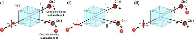 Single photon decision-maker solves multi-armed bandit problem