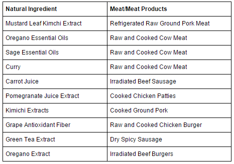 Natural antioxidants show promise for use in preservation of meat and meat products