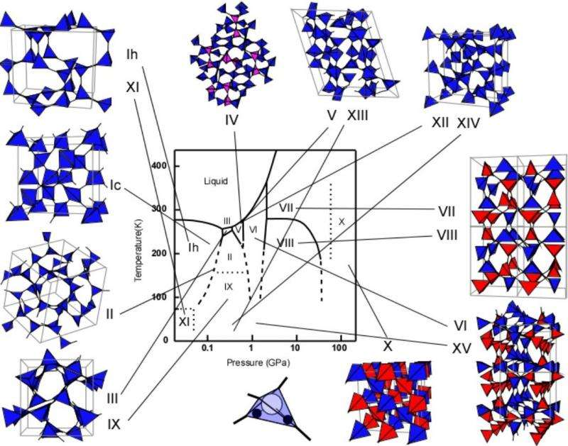 Researchers describe a unified explanation of changes in volume of ice