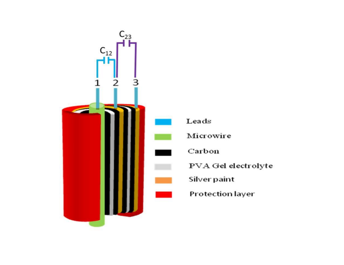 Wearable capacitor technology to power mobile electronics