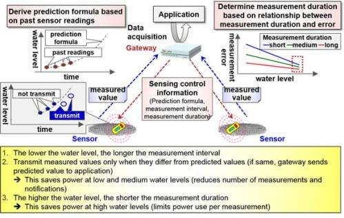 Fujitsu Develops Technology for Low-Cost Detection of Potential Sewer System Overflows
