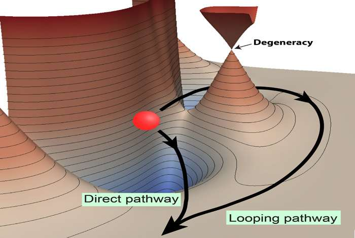 New mechanism discovered for controlling ultracold chemical reactions