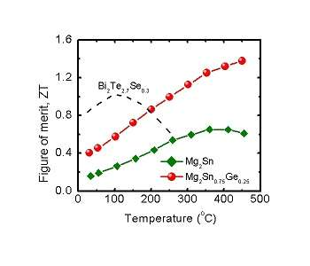 University of Houston researchers discover new material to produce clean energy