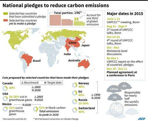 Graphic showing pledges made by countries to reduce carbon emissions, and those yet to make a pledge