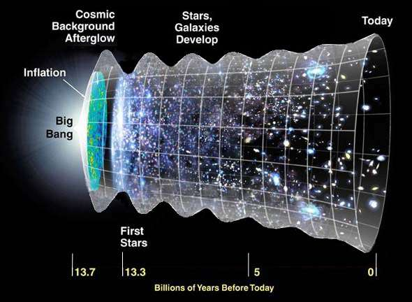 Is the universe ringing like a crystal glass?