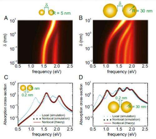 Absorption spectrum for a dimer of spherical particles