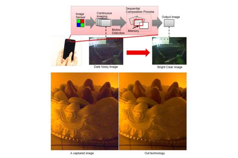 A compact image sensor providing image quality on par with larger sensors