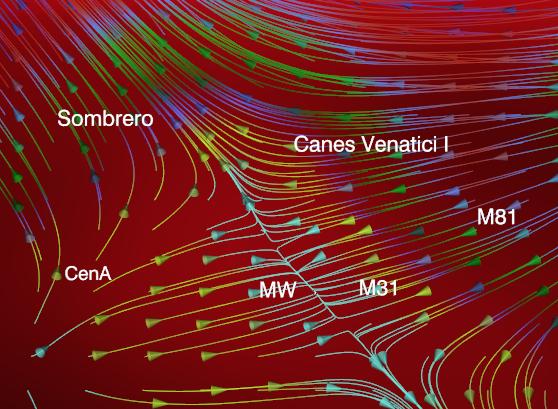 A Dark Matter bridge in our cosmic neighborhood