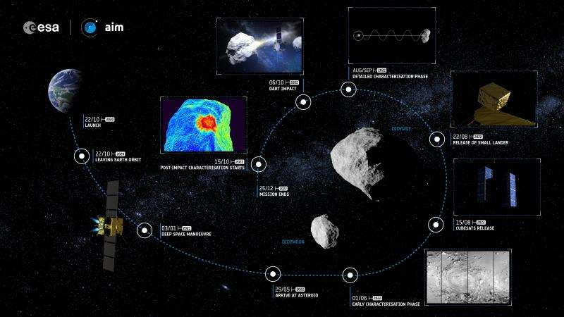 AIDA double mission to divert Didymos asteroid's Didymoon