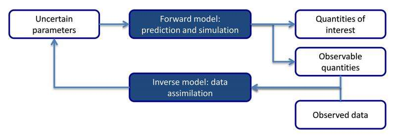 Algorithm accounts for uncertainty to enable more accurate modeling