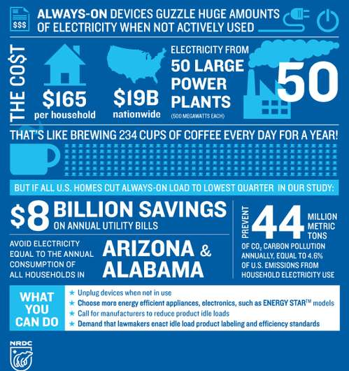 Always-on inactive devices may devour $19 billion worth of electricity annually