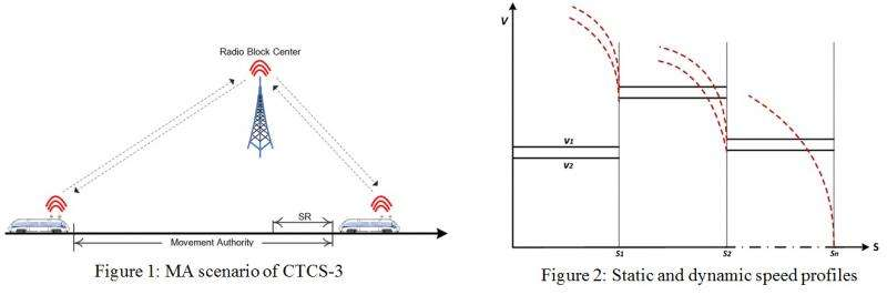 Behavior modeling and verification of MA of CTCS-3 using AADL