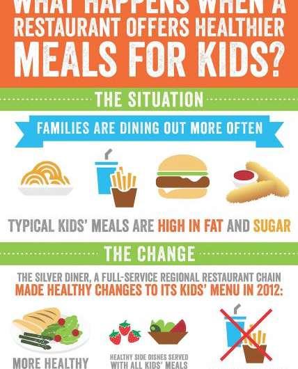 Beyond chicken fingers & fries: New evidence in favor of healthier kids' menus