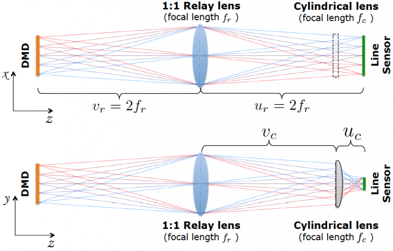 Carnegie Mellon researchers develop camera that uses sensors with just 1,000 pixels