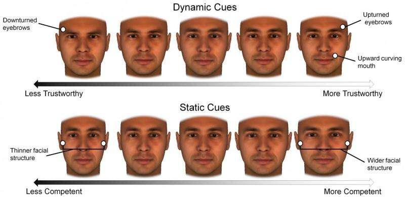 Changing faces: We can look more trustworthy, but not more competent, NYU research finds
