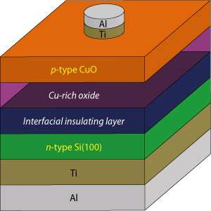 Cheap, environmentally friendly solar cells are produced by minimizing disruptive surface layers