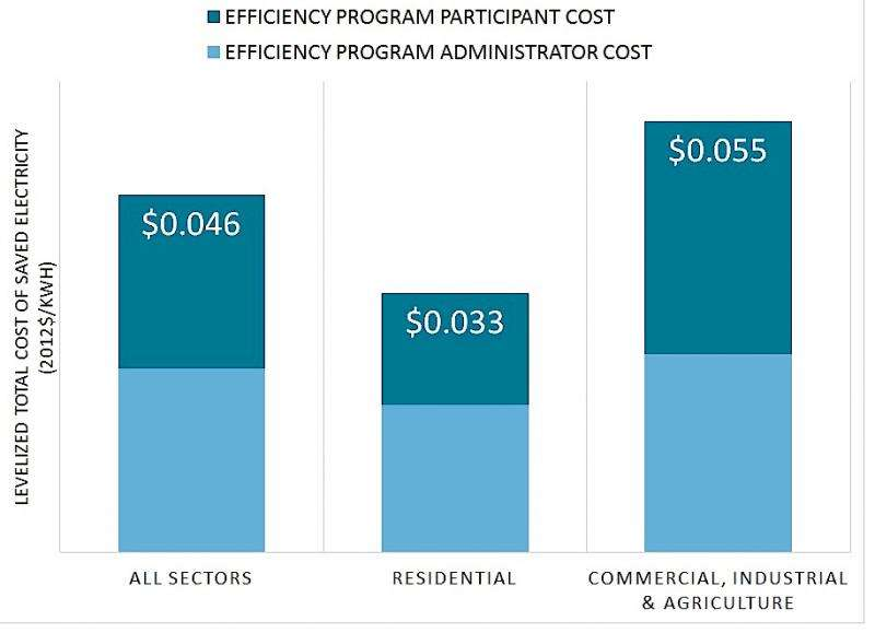 Counting all costs, Berkeley Lab researchers find that saving energy is still cheap