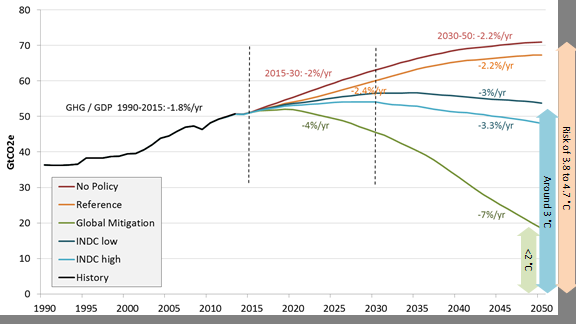 Current climate commitments would increase global temperature around 3°C