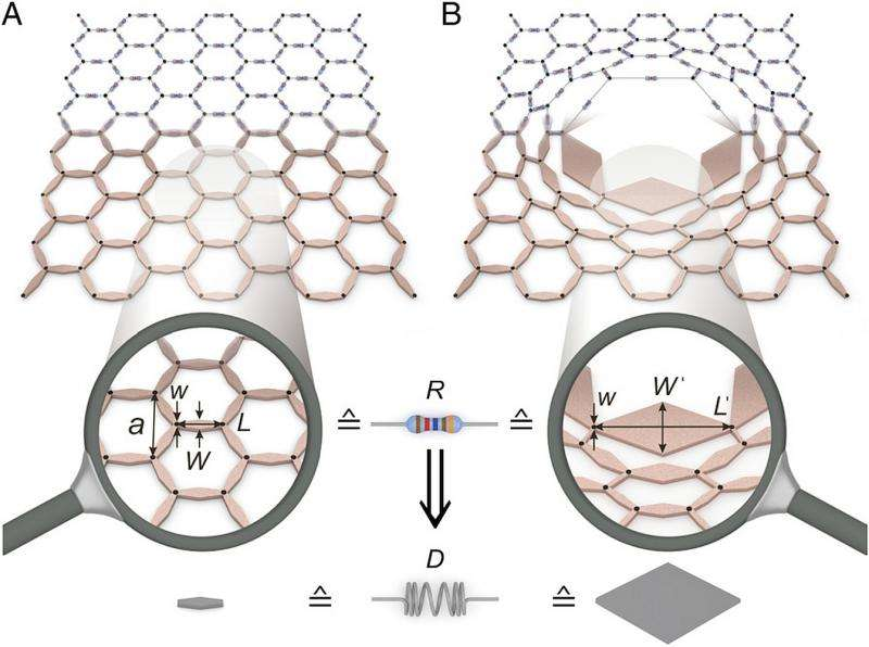Direct lattice-transformation approach