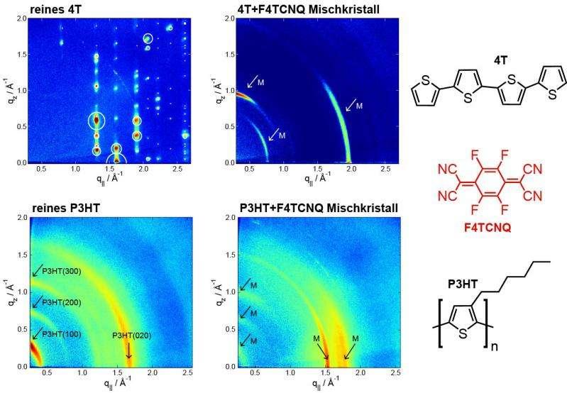 Doped organic semiconductors explored