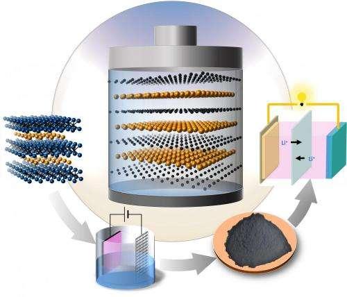 Drexel Univ. materials research could unlock potential of lithium-sulfur batteries