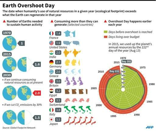 Explanation of Earth Overshoot Day, the date at which humanity's use of natural resources exceeds what the Earth can rgenerate i