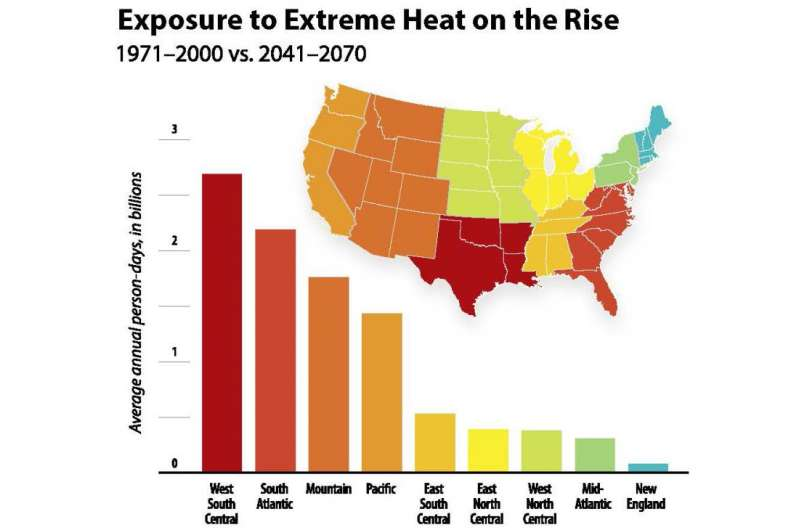 Exposure of US population to extreme heat could quadruple by mid-century
