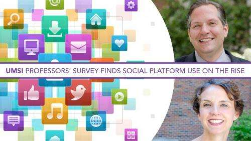 Facebook still has most users, but other social media sites grow