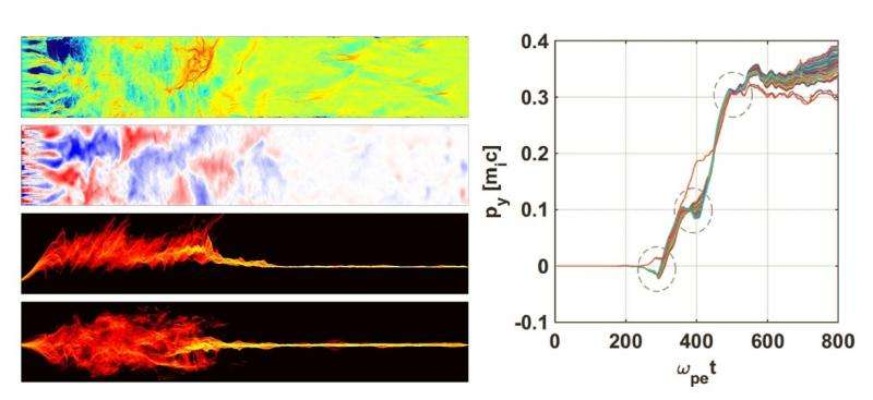 Fermi-type acceleration of interstellar ions driven by high-energy lepton plasma flows
