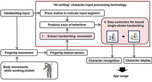 Fujitsu laboratories develops ring-type wearable device capable of text input by fingertip